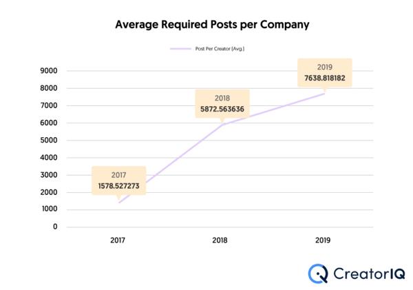 Aumento del numero di creatori nelle aziende