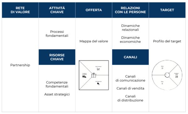 Business model canvas comunicativo