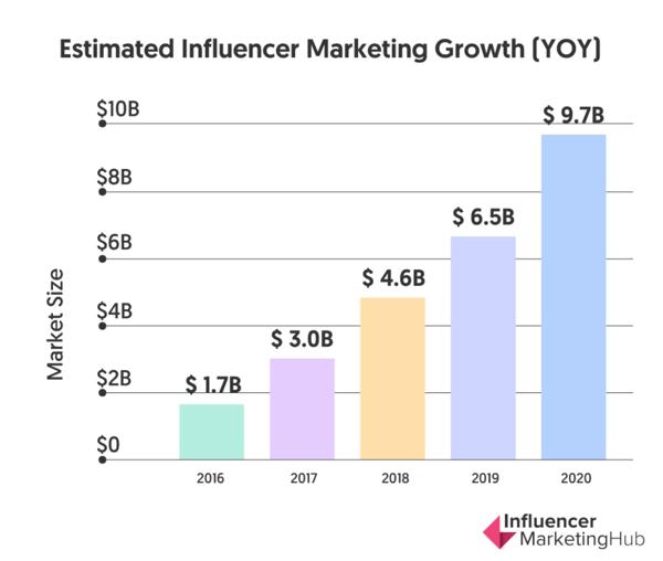 Stima economica Influencer marketing